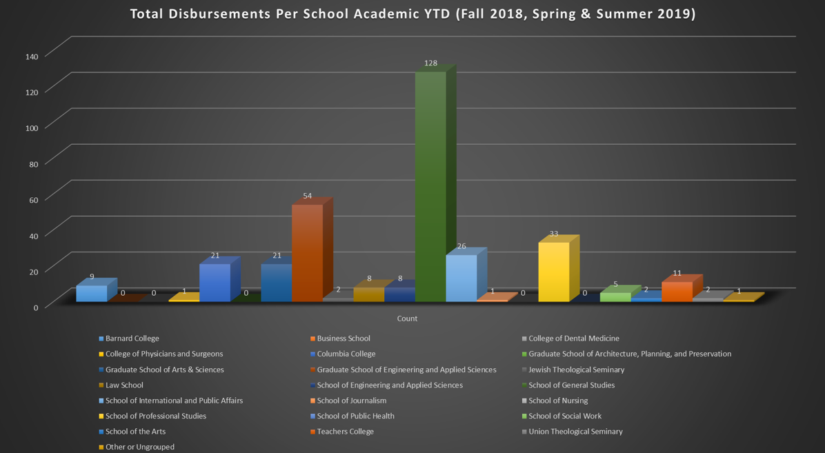 Total Disbursements Per School Academic YTD (Fall 2018, Spring & Summer 2019)