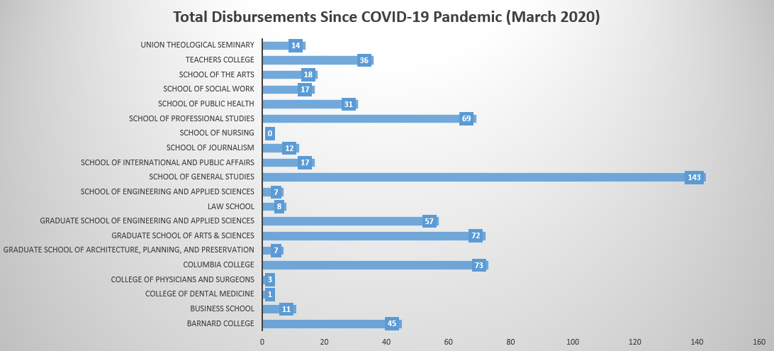 Total Disbursements Since COVID-19 Pandemic (March 2020)