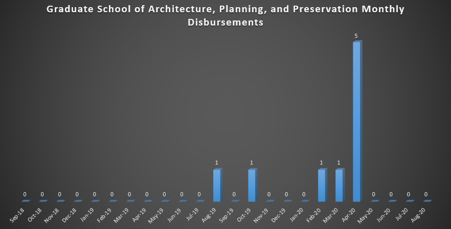 Graduate School of Architecture, Planning, and Preservation Monthly Disbursements (As of Fall 2018)