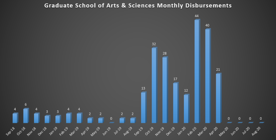 Graduate School of Arts & Sciences Monthly Disbursements (As of Fall 2018)