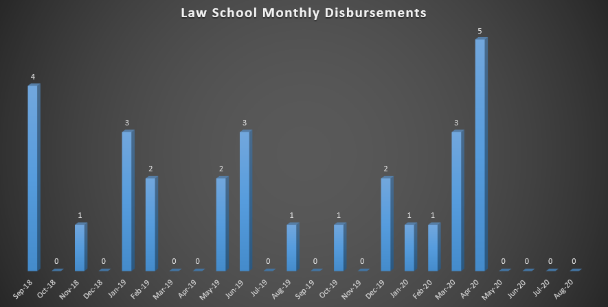 Law School Monthly Disbursement (As of Fall 2018)