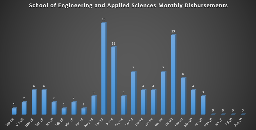 School of Engineering and Applied Sciences Monthly Disbursement (As of Fall 2018)