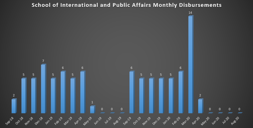 School of International and Public Affairs Monthly Disbursements (As of Fall 2018)