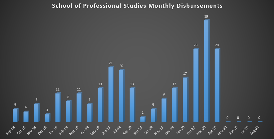 School of Professional Studies Monthly Disbursements (As of Fall 2018)