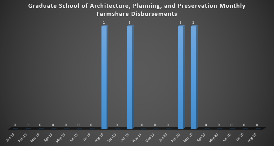 Graduate School of Architecture, Planning, and Preservation Monthly Farmshare Disbursements (As of Spring 2019)