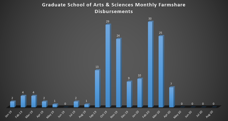 Graduate School of Arts & Sciences Monthly Farmshare Disbursements (As of Spring 2019)
