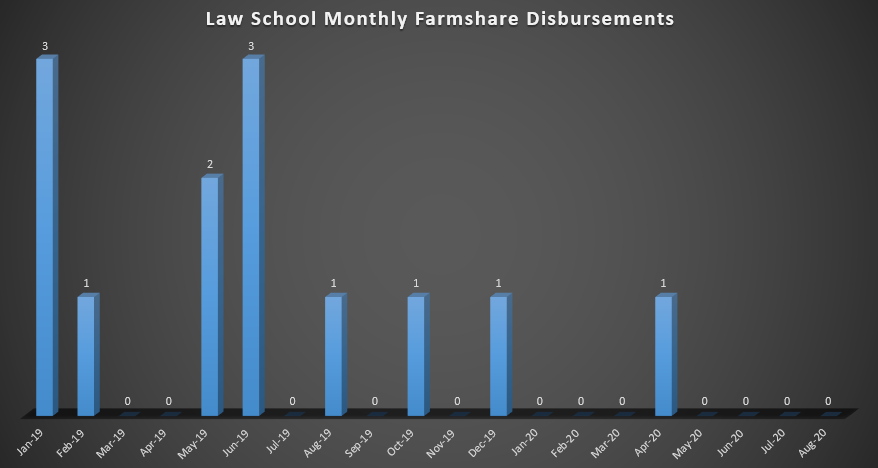 Law School Monthly Farmshare Disbursements (As of Spring 2019)
