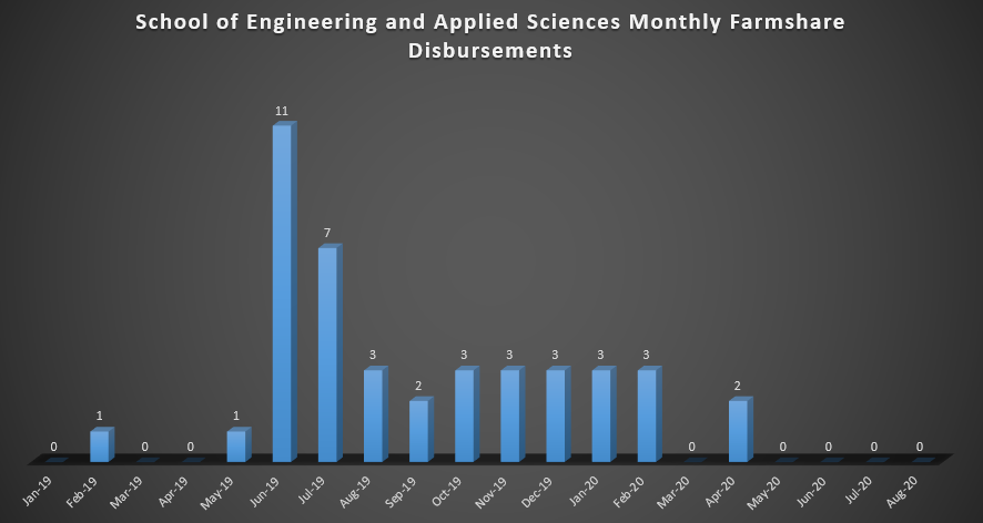 School of Engineering and Applied Sciences Monthly Farmshare Disbursements (As of Spring 2019)