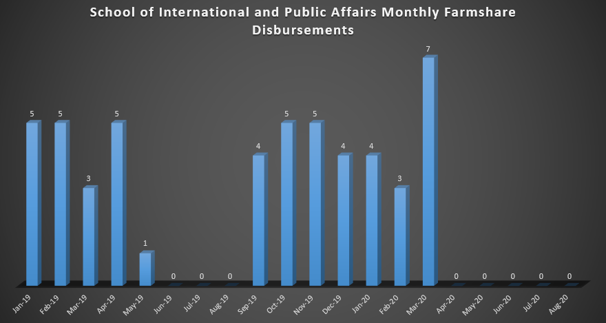 School of International and Public Affairs Monthly Farmshare Disbursements (As of Spring 2019)