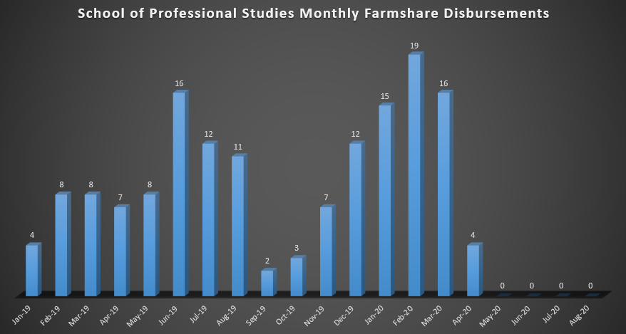 School of Professional Studies Monthly Farmshare Disbursements (As of Spring 2019)