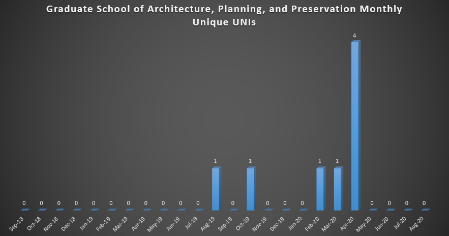 Graduate School of Architecture, Planning, and Preservation Monthly Unique UNIs (As of Fall 2018)