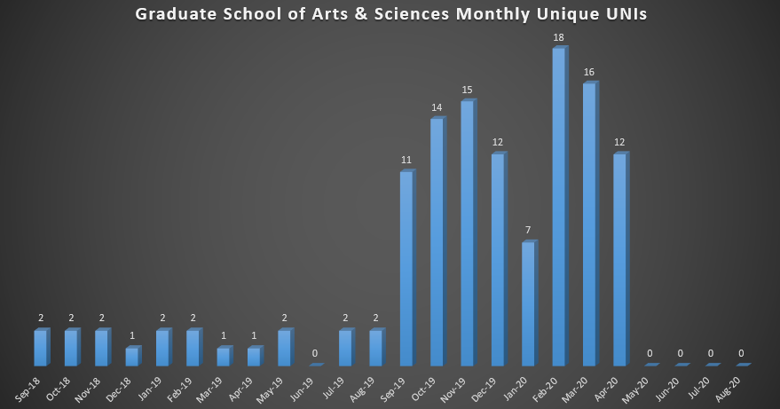 Graduate School of Arts & Sciences Monthly Unique UNIs (As of Fall 2018)