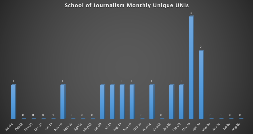 School of Journalism Monthly Unique UNIs (As of Fall 2018)