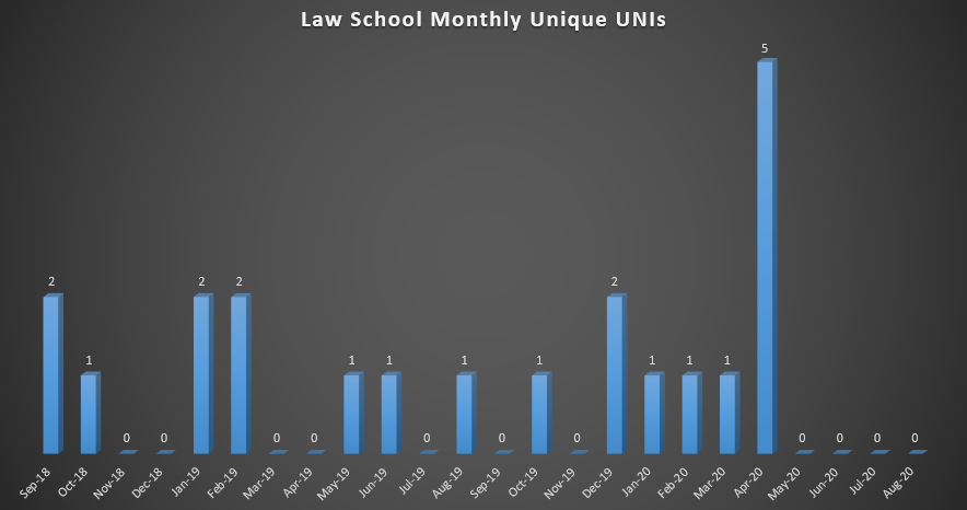 Law School Monthly Unique UNIs (As of Fall 2018)
