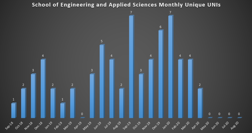 School of Engineering and Applied Sciences Monthly Unique UNIs (As of Fall 2018)