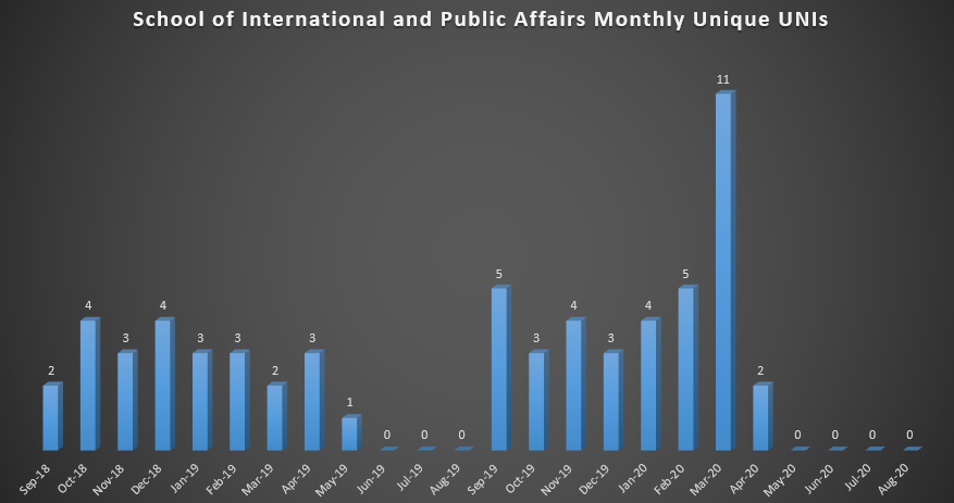 School of International and Public Affairs Monthly Unique UNIs (As of Fall 2018)