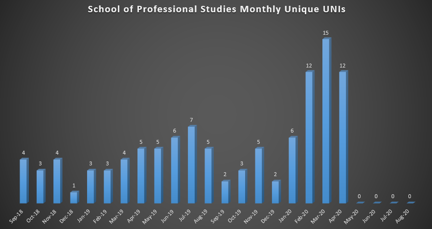 School of Professional Studies Monthly Unique UNIs (As of Fall 2018)