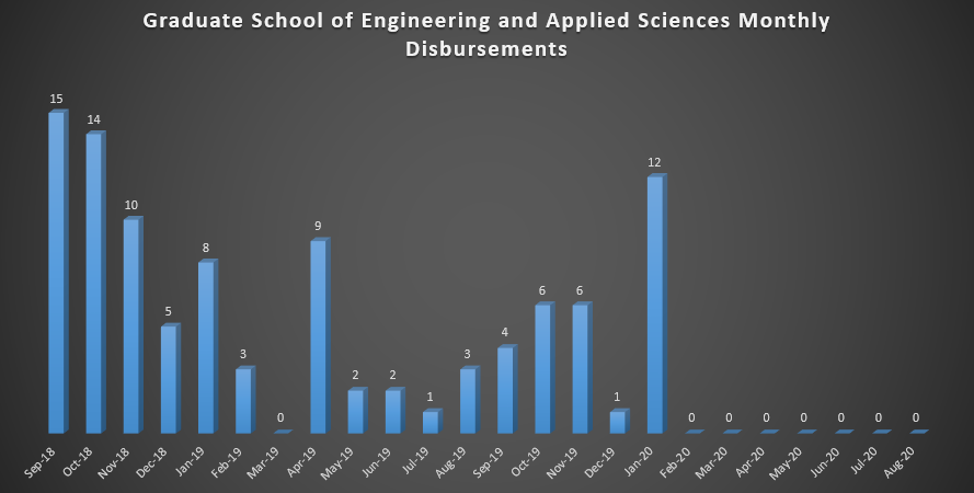 Graduate School of Engineering and Applied Sciences Monthly Disbursements (As of Fall 2018)