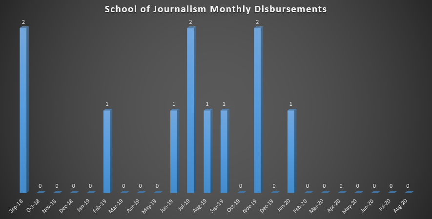 School of Journalism Monthly Disbursements (As of Fall 2018)