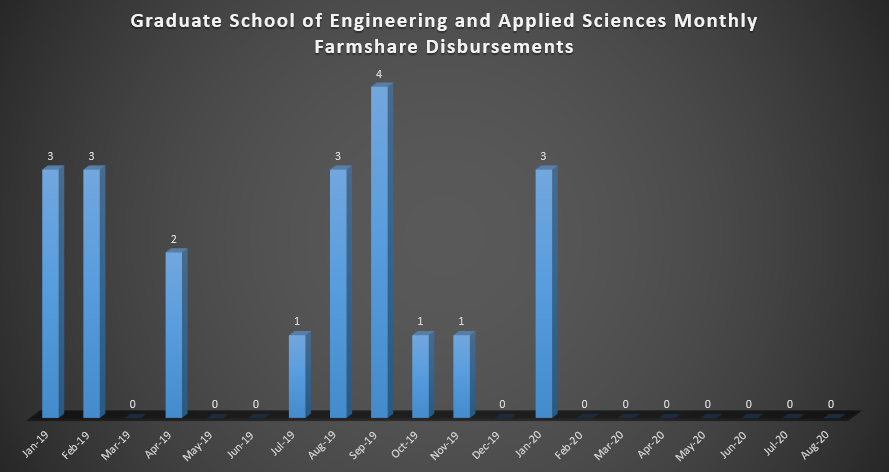 Graduate School of Engineering and Applied Sciences Monthly Farmshare Disbursements (as of January 2019)