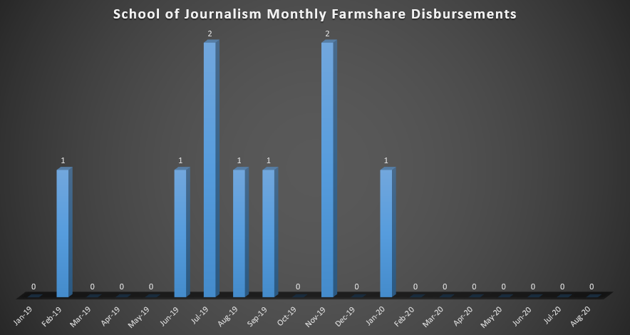 School of Journalism Monthly Farmshare Disbursements (As of Spring 2019)