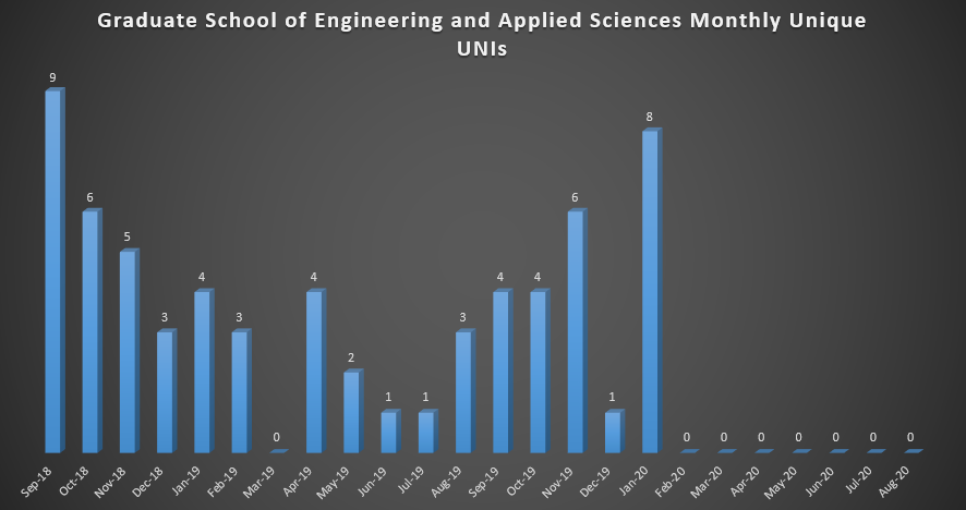 Graduate School of Engineering and Applied Sciences Monthly Unique UNIs (As of Fall 2018)