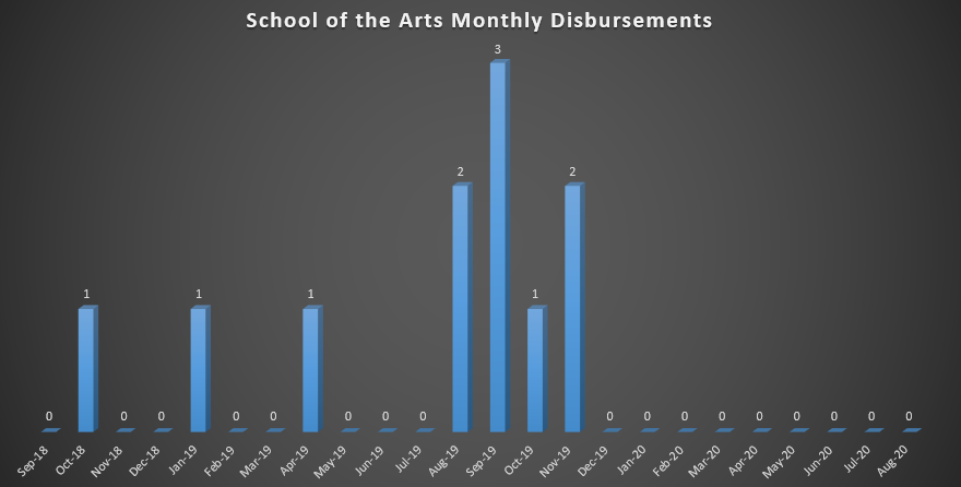 School of the Arts Monthly Disbursements (As of Fall 2018)