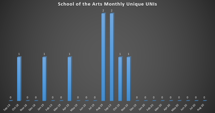 School of the Arts Monthly Unique UNIs (As of Fall 2018)