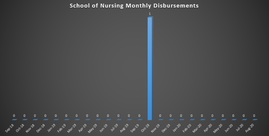 School of Nursing Monthly Disbursements (As of Fall 2018)
