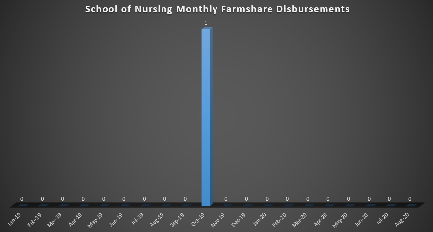 School of Nursing Monthly Farmshare Disbursements (As of Spring 2019)