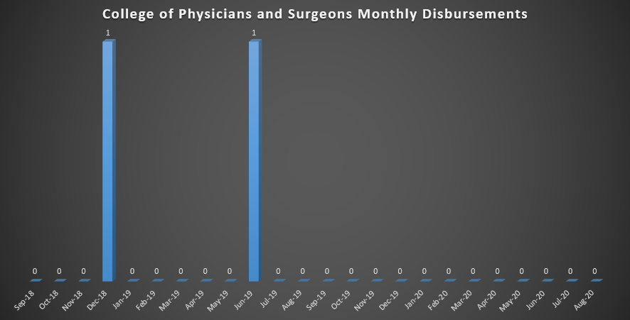 College of Physicians & Surgeons Monthly Disbursements (As of Fall 2018)