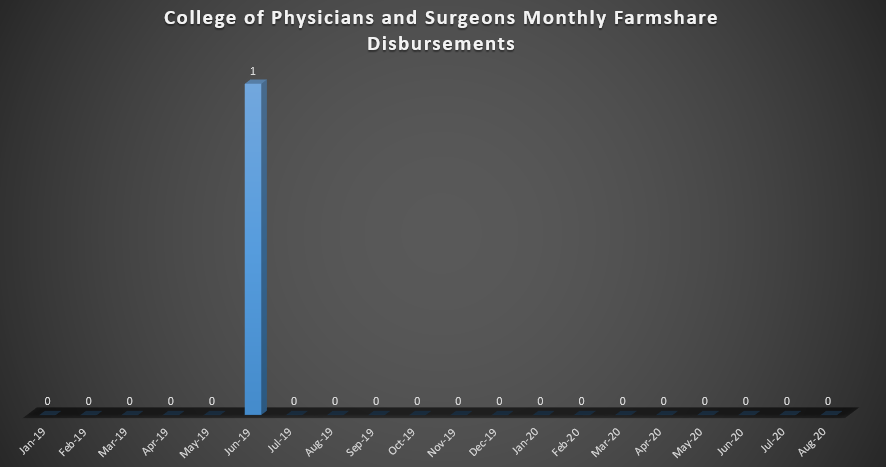 College of Physicians & Surgeons Monthly Farmshare Disbursements (As of Spring 2019)