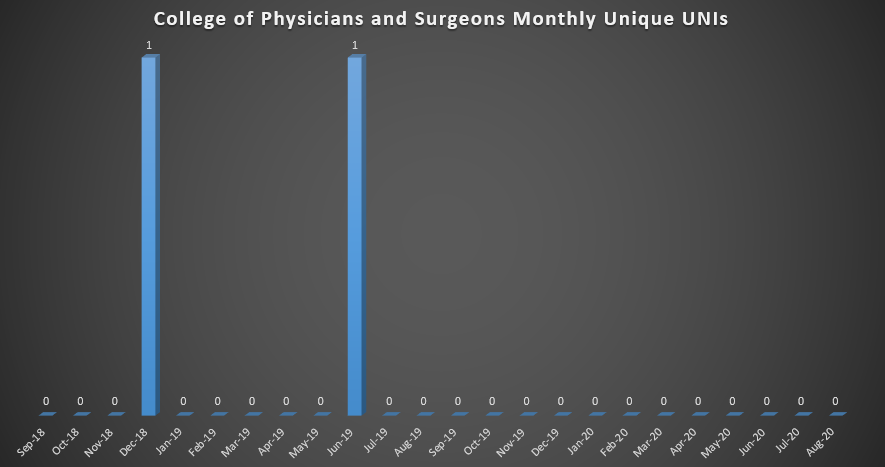 College of Physicians & Surgeons Monthly Unique UNIs (As of Fall 2018)